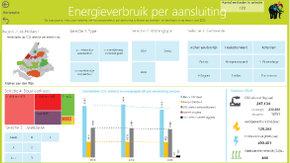 CO2-monitor: vervolgproject, interesse en doorontwikkeling